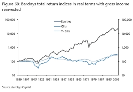 long-term-investment-returns-chart.jpg